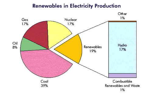 Verdens energiforbrug fordelt på energikilder